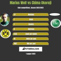 Marius Wolf vs Chima Okoroji h2h player stats