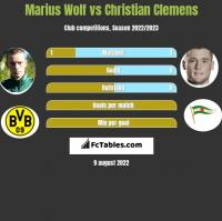 Marius Wolf vs Christian Clemens h2h player stats