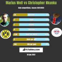 Marius Wolf vs Christopher Nkunku h2h player stats