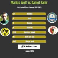 Marius Wolf vs Daniel Baier h2h player stats
