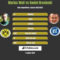 Marius Wolf vs Daniel Brosinski h2h player stats