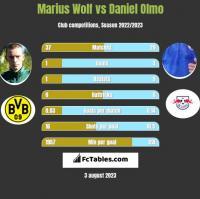 Marius Wolf vs Daniel Olmo h2h player stats