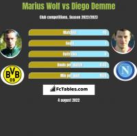 Marius Wolf vs Diego Demme h2h player stats