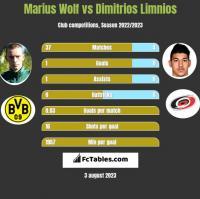 Marius Wolf vs Dimitrios Limnios h2h player stats
