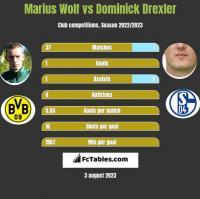 Marius Wolf vs Dominick Drexler h2h player stats
