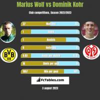 Marius Wolf vs Dominik Kohr h2h player stats