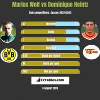 Marius Wolf vs Dominique Heintz h2h player stats