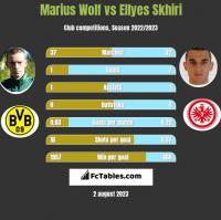 Marius Wolf vs Ellyes Skhiri h2h player stats