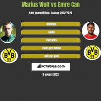 Marius Wolf vs Emre Can h2h player stats