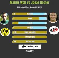Marius Wolf vs Jonas Hector h2h player stats