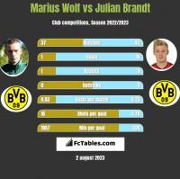 Marius Wolf vs Julian Brandt h2h player stats