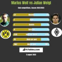 Marius Wolf vs Julian Weigl h2h player stats