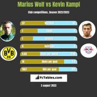 Marius Wolf vs Kevin Kampl h2h player stats