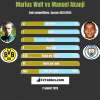Marius Wolf vs Manuel Akanji h2h player stats