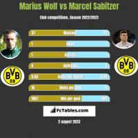 Marius Wolf vs Marcel Sabitzer h2h player stats