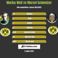 Marius Wolf vs Marcel Schmelzer h2h player stats