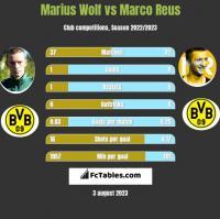 Marius Wolf vs Marco Reus h2h player stats