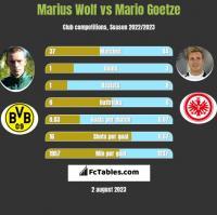 Marius Wolf vs Mario Goetze h2h player stats