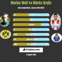 Marius Wolf vs Marko Grujic h2h player stats