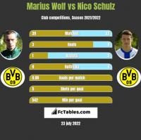 Marius Wolf vs Nico Schulz h2h player stats