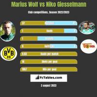 Marius Wolf vs Niko Giesselmann h2h player stats