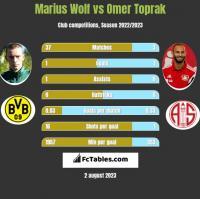 Marius Wolf vs Omer Toprak h2h player stats