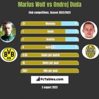 Marius Wolf vs Ondrej Duda h2h player stats