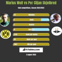 Marius Wolf vs Per Ciljan Skjelbred h2h player stats