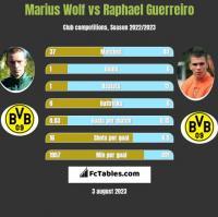 Marius Wolf vs Raphael Guerreiro h2h player stats