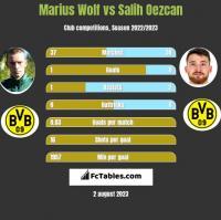 Marius Wolf vs Salih Oezcan h2h player stats