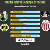 Marius Wolf vs Santiago Ascacibar h2h player stats