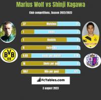 Marius Wolf vs Shinji Kagawa h2h player stats