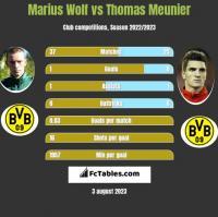 Marius Wolf vs Thomas Meunier h2h player stats