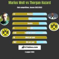 Marius Wolf vs Thorgan Hazard h2h player stats