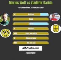 Marius Wolf vs Vladimir Darida h2h player stats
