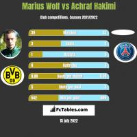Marius Wolf vs Achraf Hakimi h2h player stats