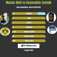Marius Wolf vs Deyovaisio Zeefuik h2h player stats