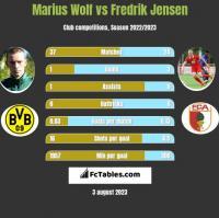 Marius Wolf vs Fredrik Jensen h2h player stats