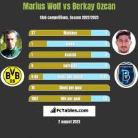 Marius Wolf vs Berkay Ozcan h2h player stats
