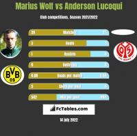 Marius Wolf vs Anderson Lucoqui h2h player stats