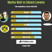 Marius Wolf vs Eduard Loewen h2h player stats