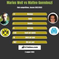 Marius Wolf vs Matteo Guendouzi h2h player stats
