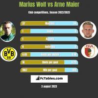 Marius Wolf vs Arne Maier h2h player stats