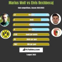 Marius Wolf vs Elvis Rexhbecaj h2h player stats