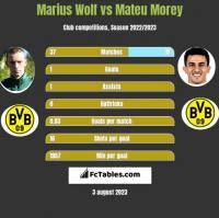 Marius Wolf vs Mateu Morey h2h player stats