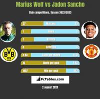 Marius Wolf vs Jadon Sancho h2h player stats