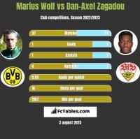 Marius Wolf vs Dan-Axel Zagadou h2h player stats