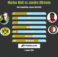 Marius Wolf vs Javairo Dilrosun h2h player stats