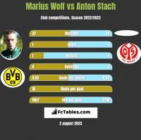 Marius Wolf vs Anton Stach h2h player stats