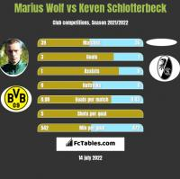 Marius Wolf vs Keven Schlotterbeck h2h player stats